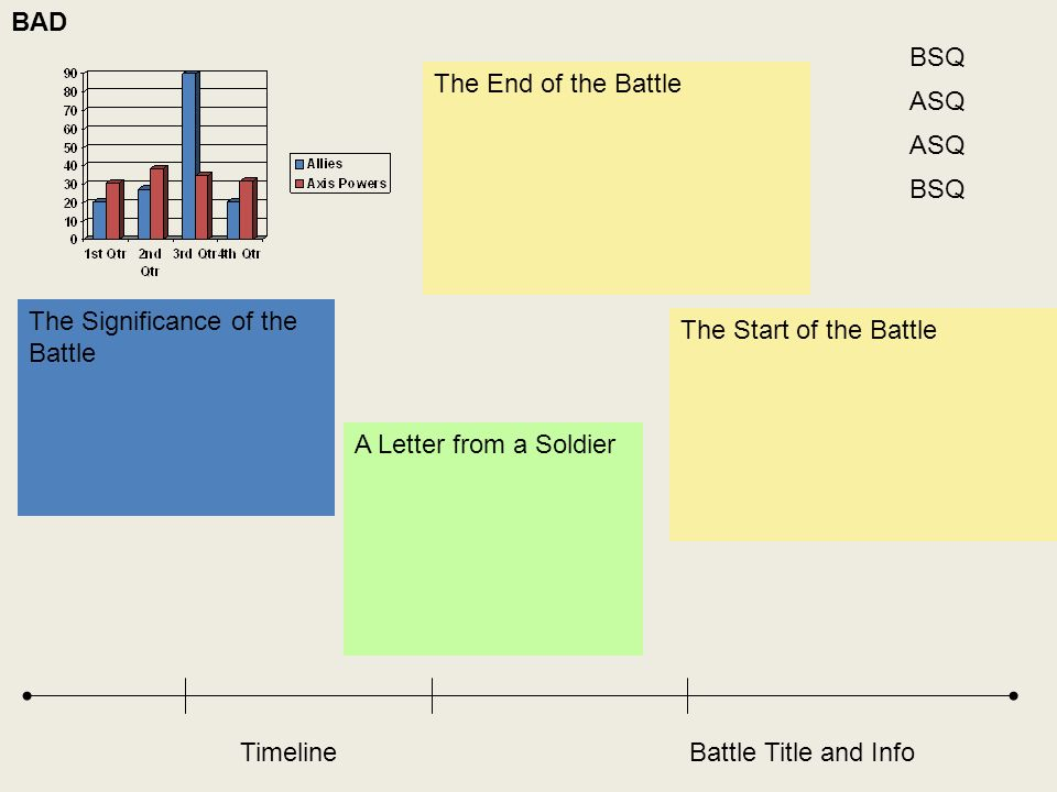 BAD BSQ. The End of the Battle. ASQ. ASQ. BSQ. The Significance of the Battle. The Start of the Battle.