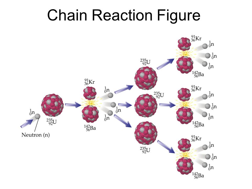 Chain Reaction Figure