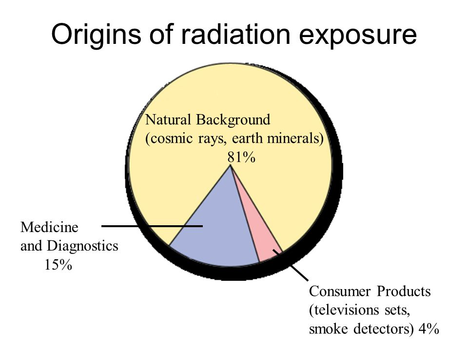 Origins of radiation exposure