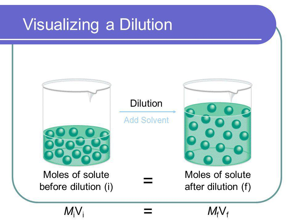 = Visualizing a Dilution = MiVi MfVf Dilution Moles of solute