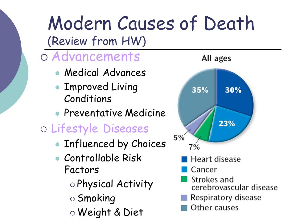 Modern Causes of Death (Review from HW)