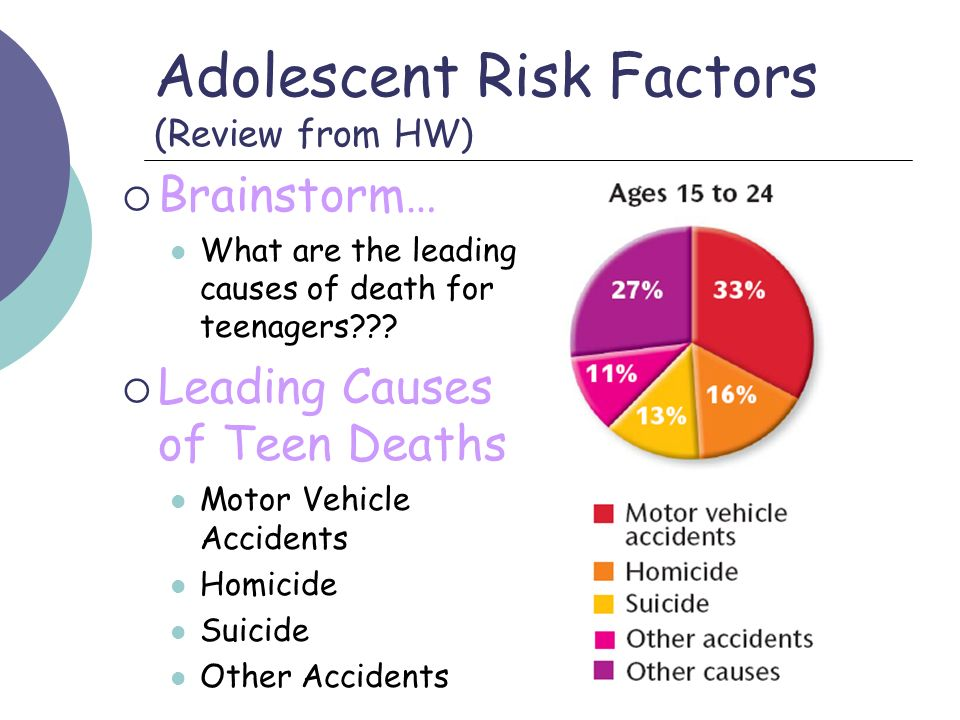 Adolescent Risk Factors (Review from HW)