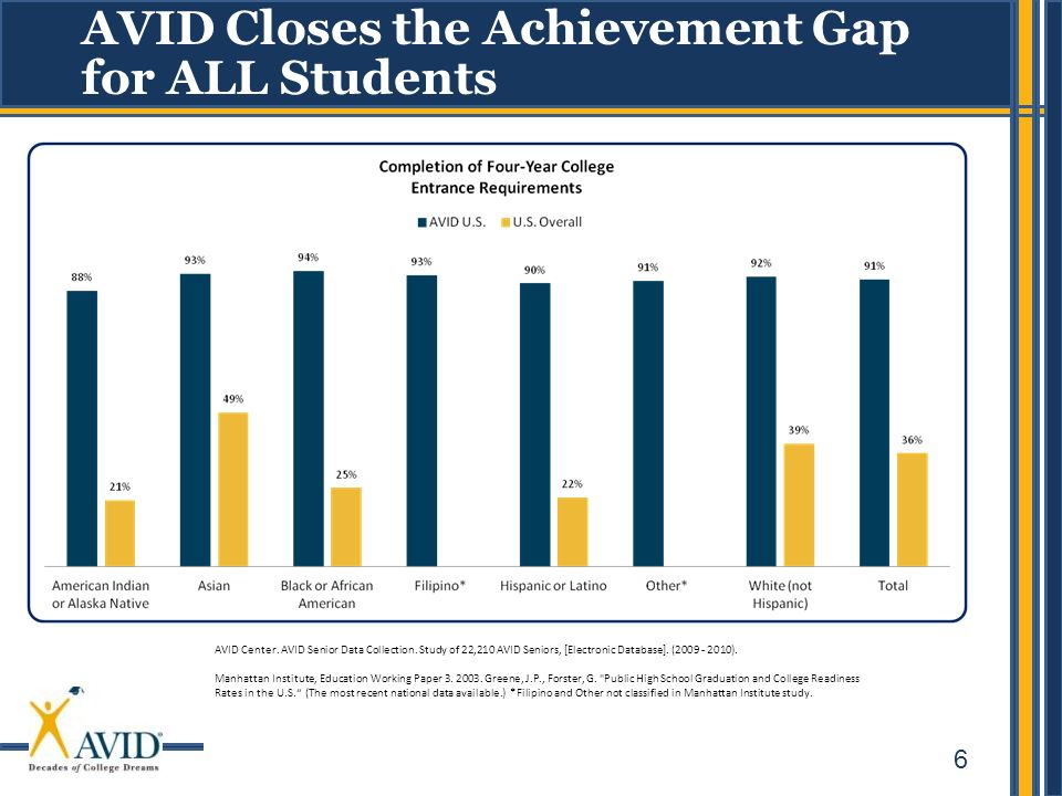 AVID Closes the Achievement Gap for ALL Students