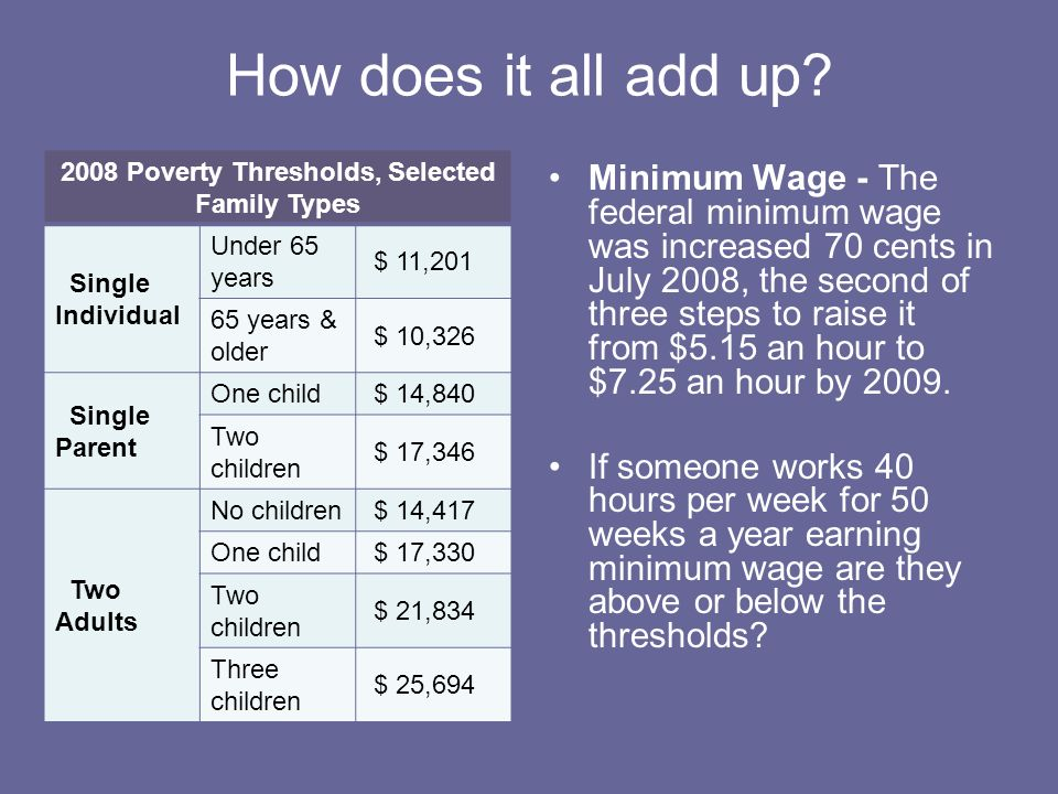 2008 Poverty Thresholds, Selected Family Types