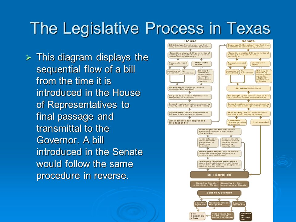 the legislative process in texas The texas politics project the budget process in texas  year before the january opening of the biennial legislative session the process can be divided into four .