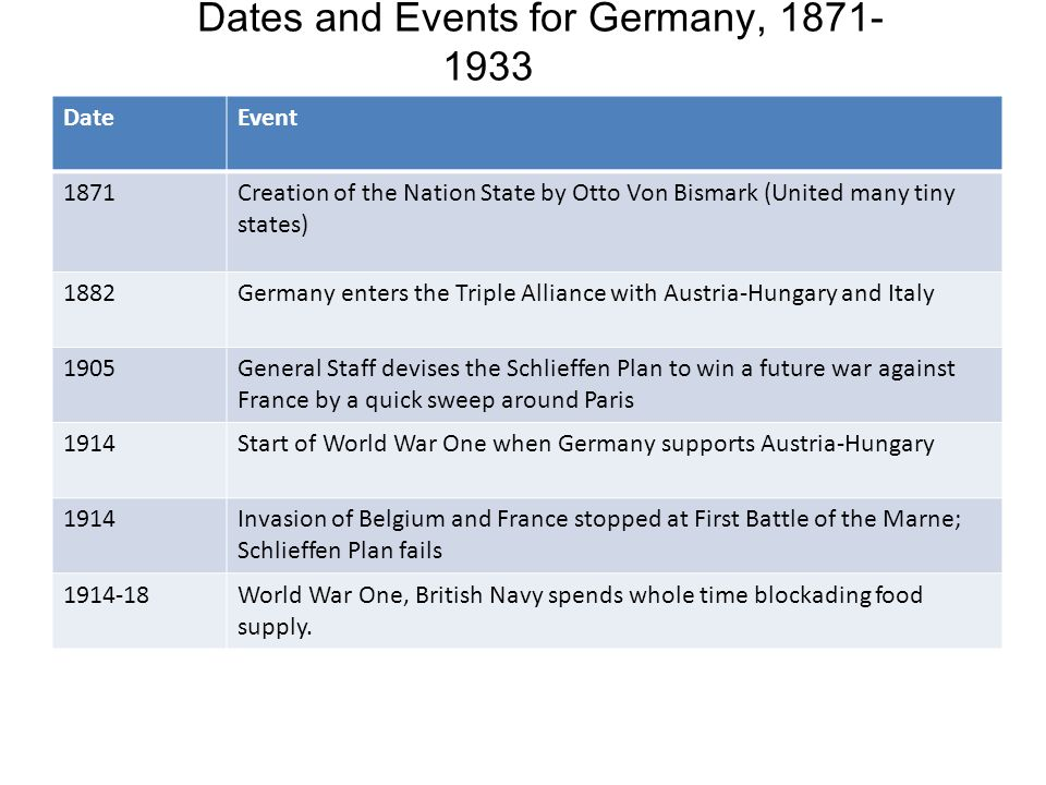 Dates and Events for Germany, 1871-1933