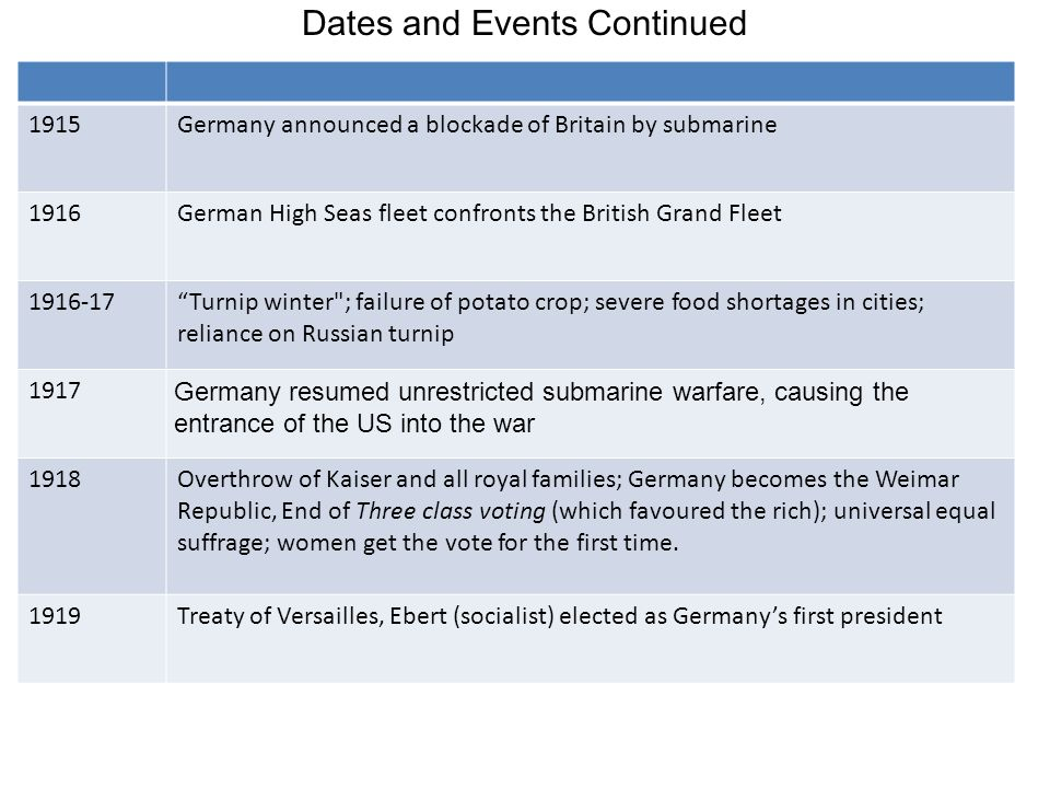 Dates and Events Continued