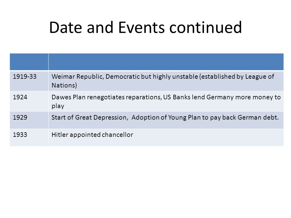 Date and Events continued