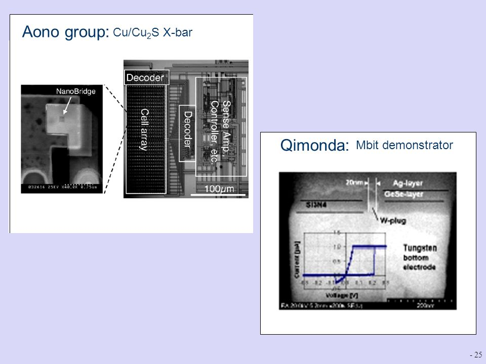 Aono group: Qimonda: Cu/Cu2S X-bar Mbit demonstrator