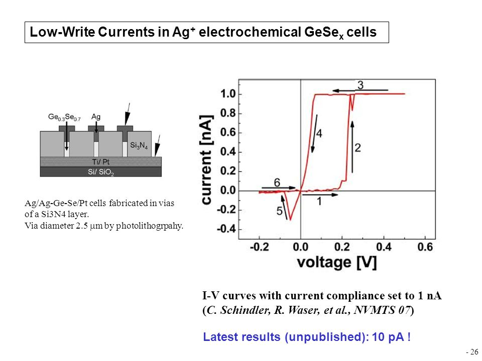 Low-Write Currents in Ag+ electrochemical GeSex cells