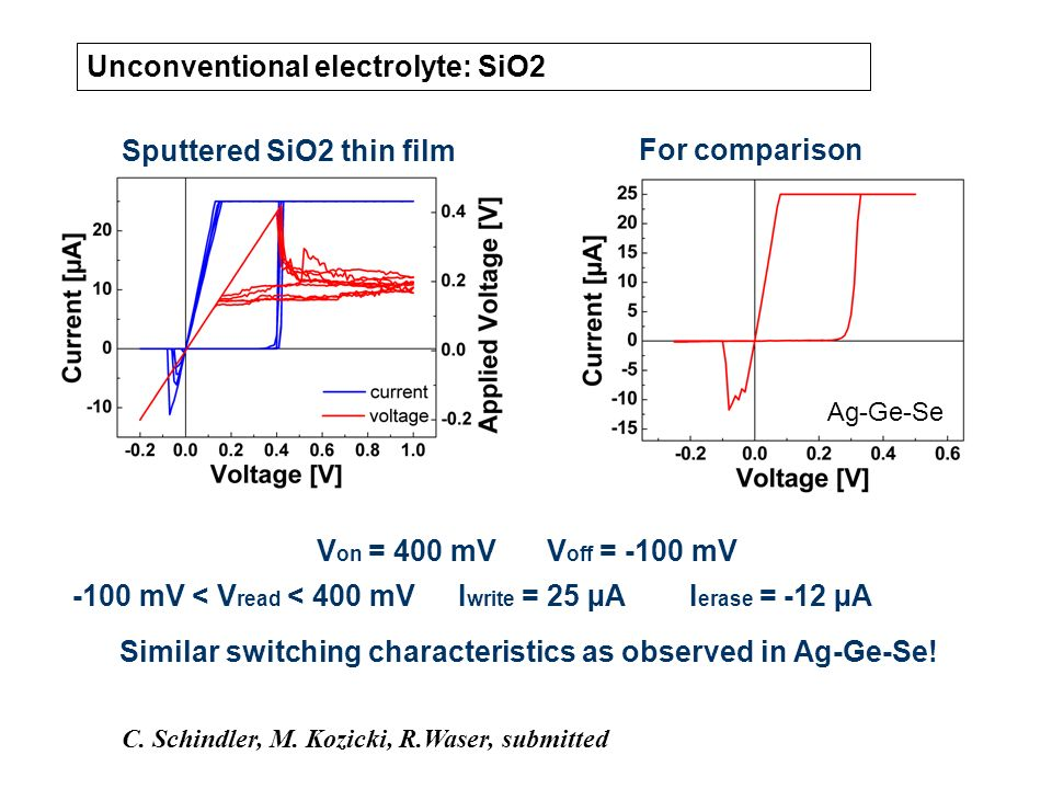 Unconventional electrolyte: SiO2