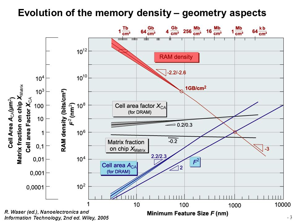 Evolution of the memory density – geometry aspects