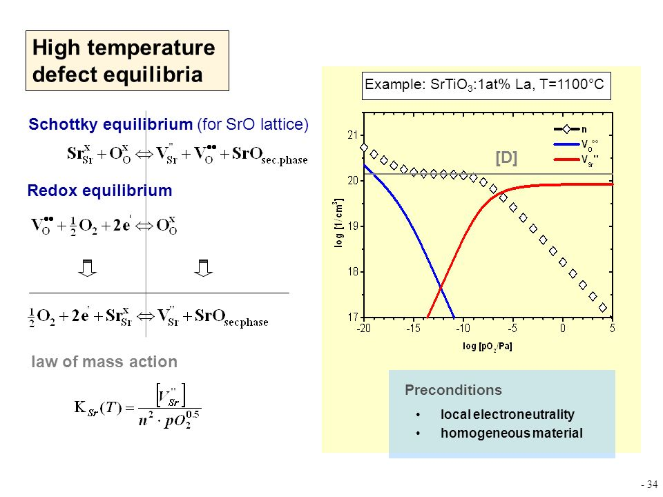 High temperature defect equilibria
