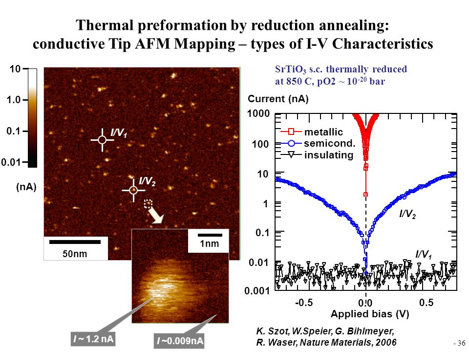 Thermal preformation by reduction annealing: conductive Tip AFM Mapping – types of I-V Characteristics