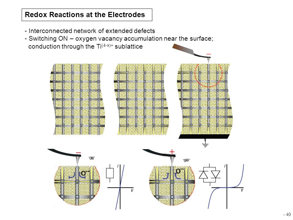 Redox Reactions at the Electrodes