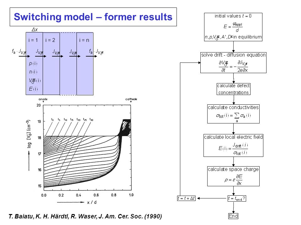 Switching model – former results
