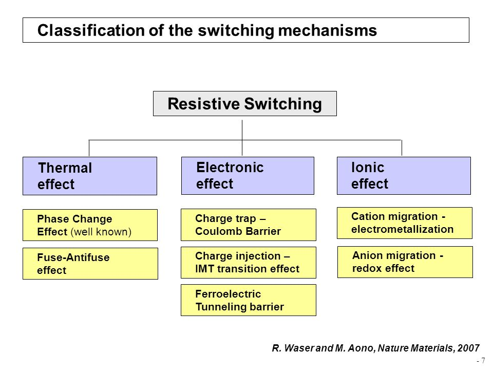Classification of the switching mechanisms