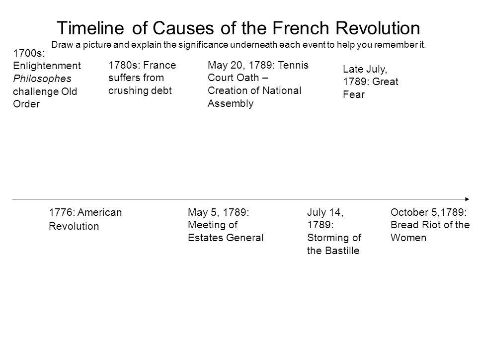 Timeline of Causes of the French Revolution Draw a picture and explain the significance underneath each event to help you remember it.