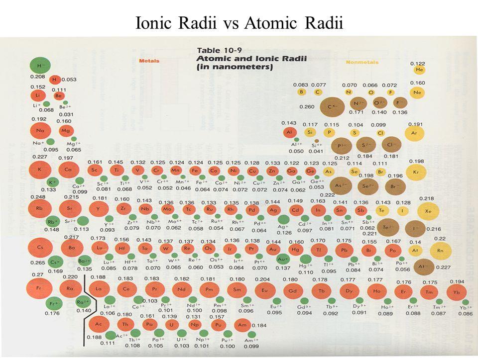 Ionic Radii vs Atomic Radii