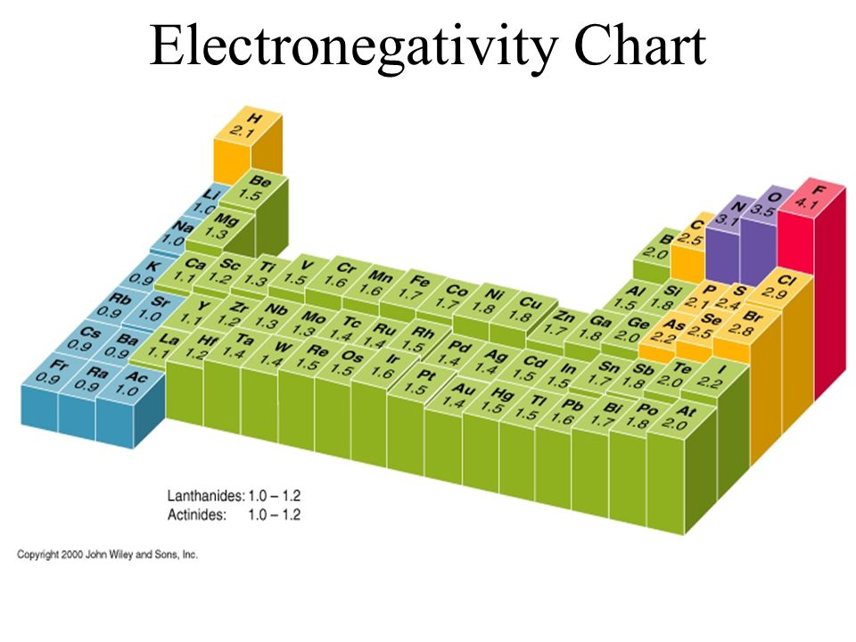 ... Periodic Trends You Will Know What Ionization Energy Is And How It ...