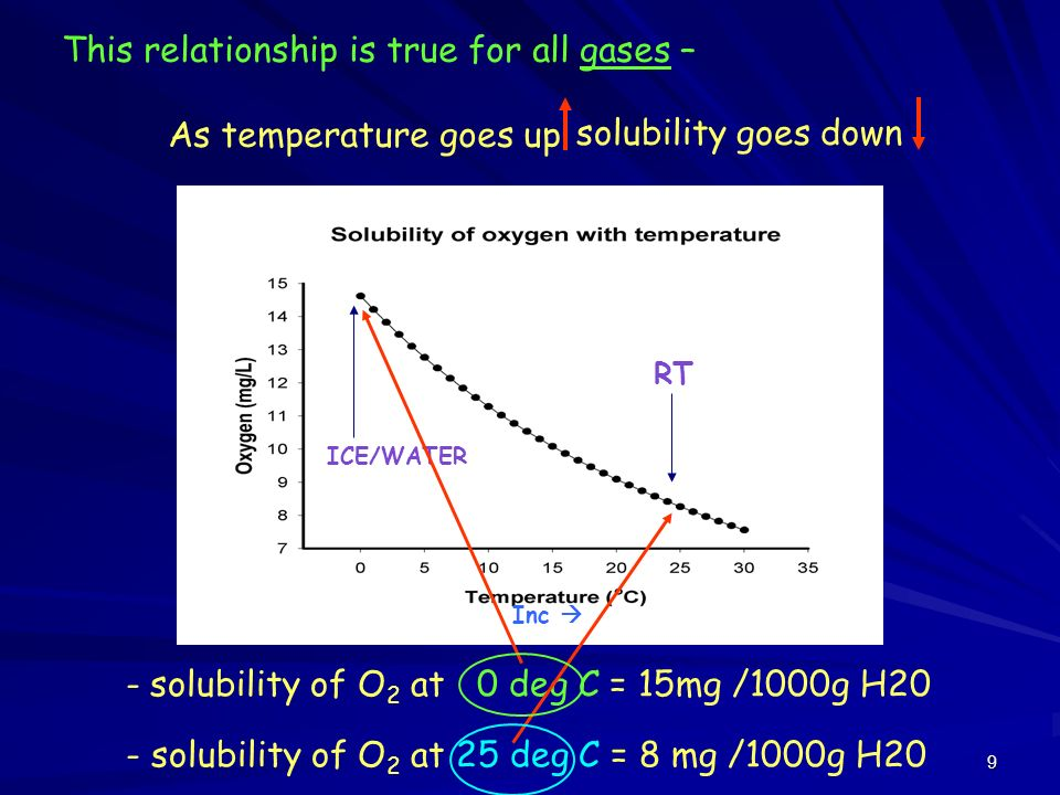 solubility and temperature relationship