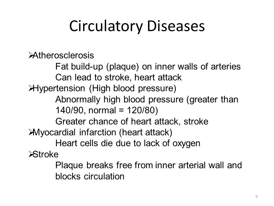 Circulatory Diseases Atherosclerosis