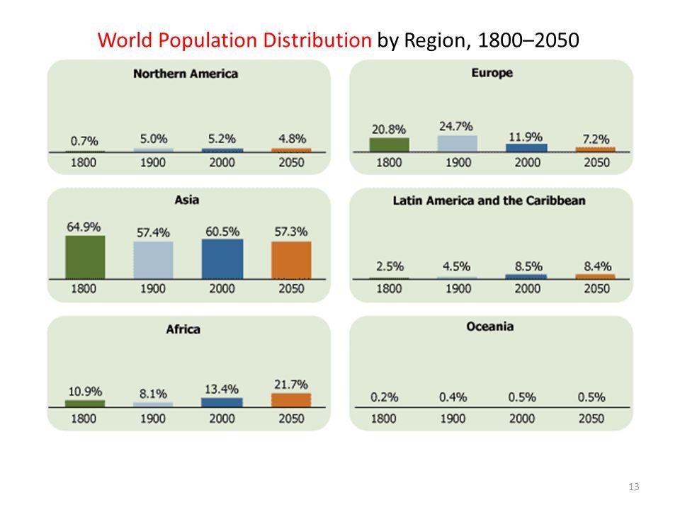 World Population Distribution by Region, 1800–2050
