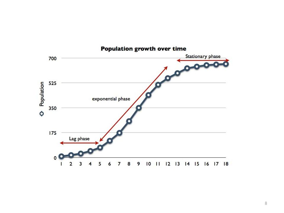 Typical population growth