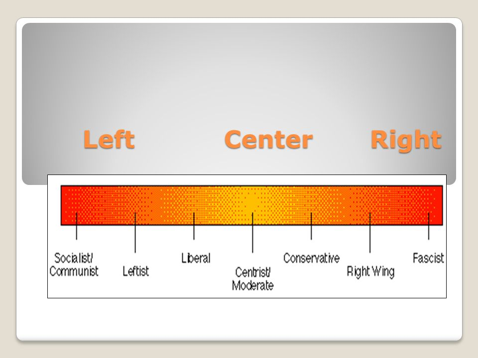 Left Center Right