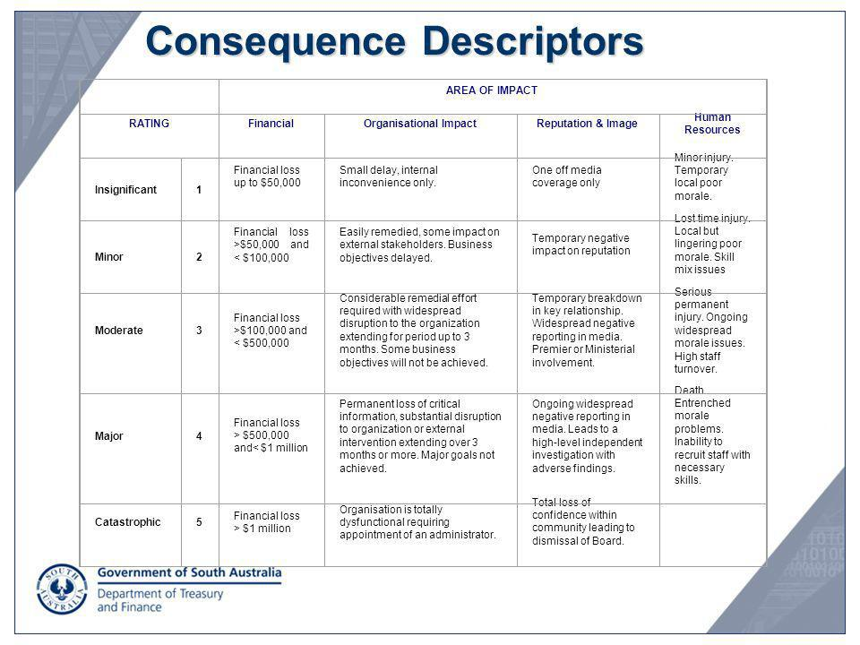 Consequence Descriptors