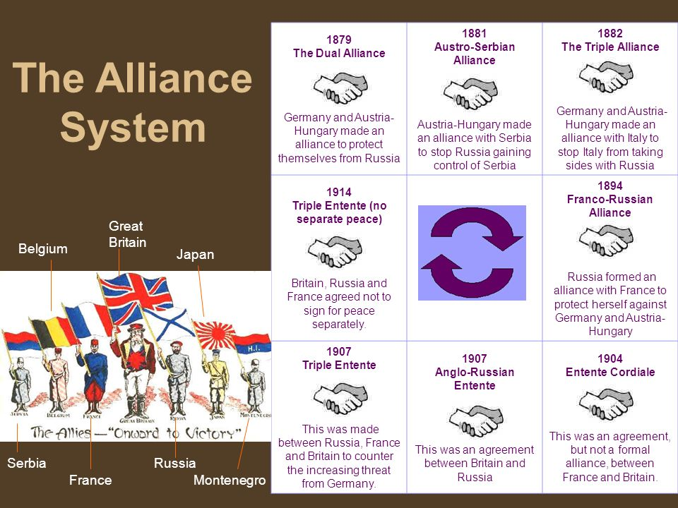 The Alliance System Great Britain Belgium Japan Serbia Russia France