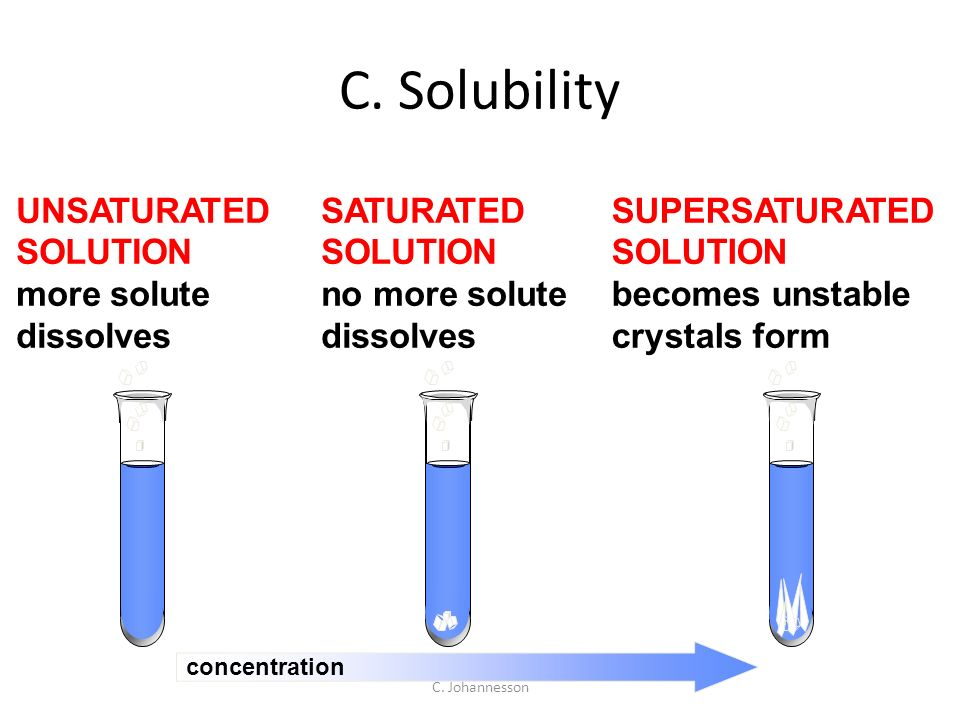 Unsaturated Solution Related Keywords - Unsaturated ...