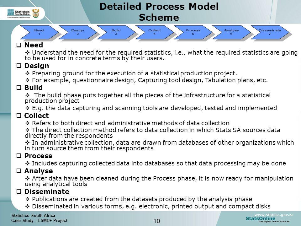 an analysis of different procurement methods in an organization Organization 51 criteria list analysis  different procurement methods each possess unique characteristics, emphasize different.