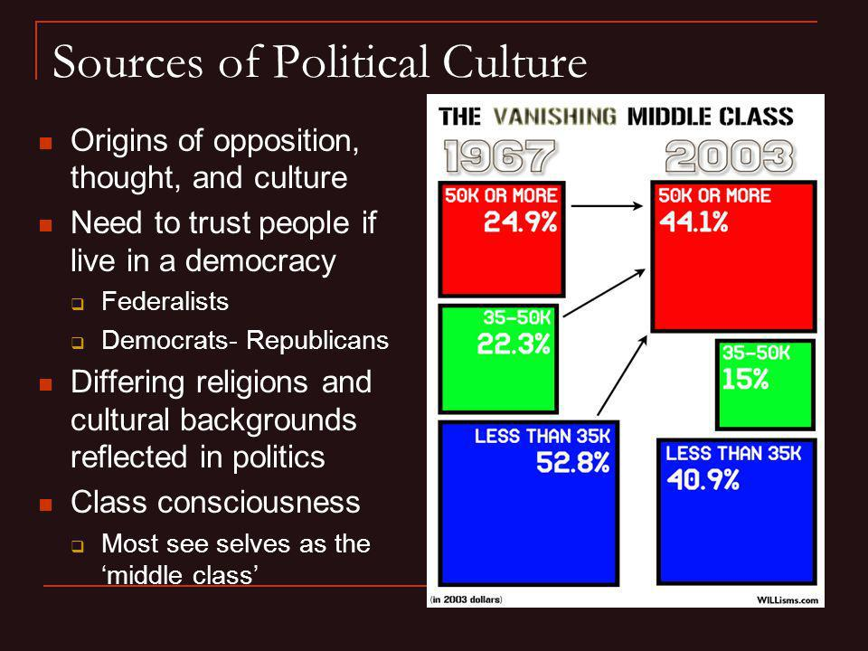 Sources of Political Culture