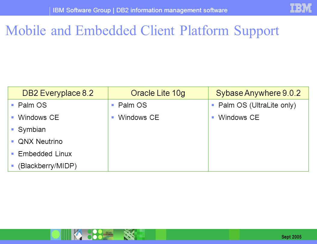 Sybase Anywhere Download