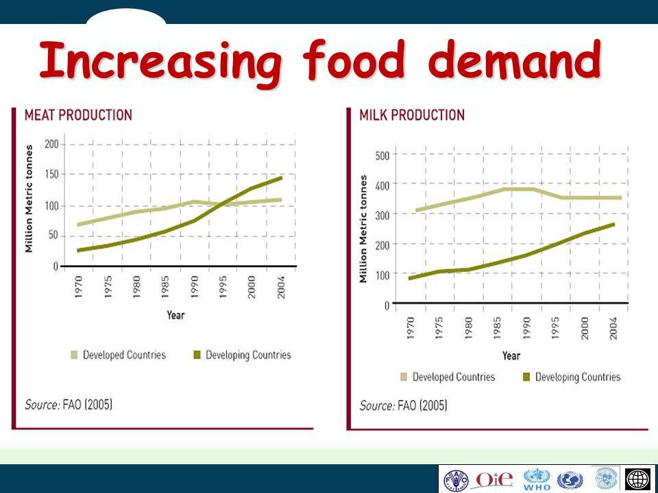 Increasing food demand