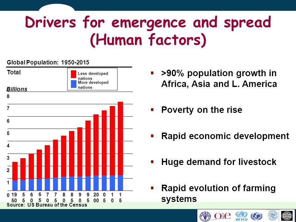 Drivers for emergence and spread