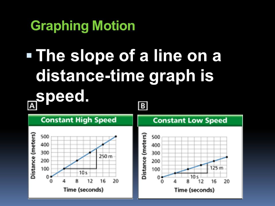 grpahing with motion