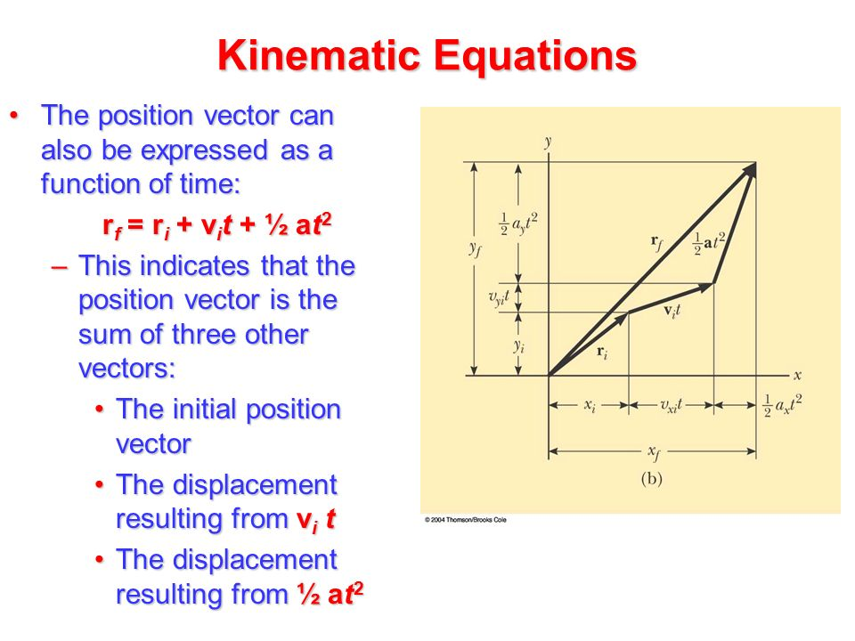 Kinematic Equations and Problem-Solving