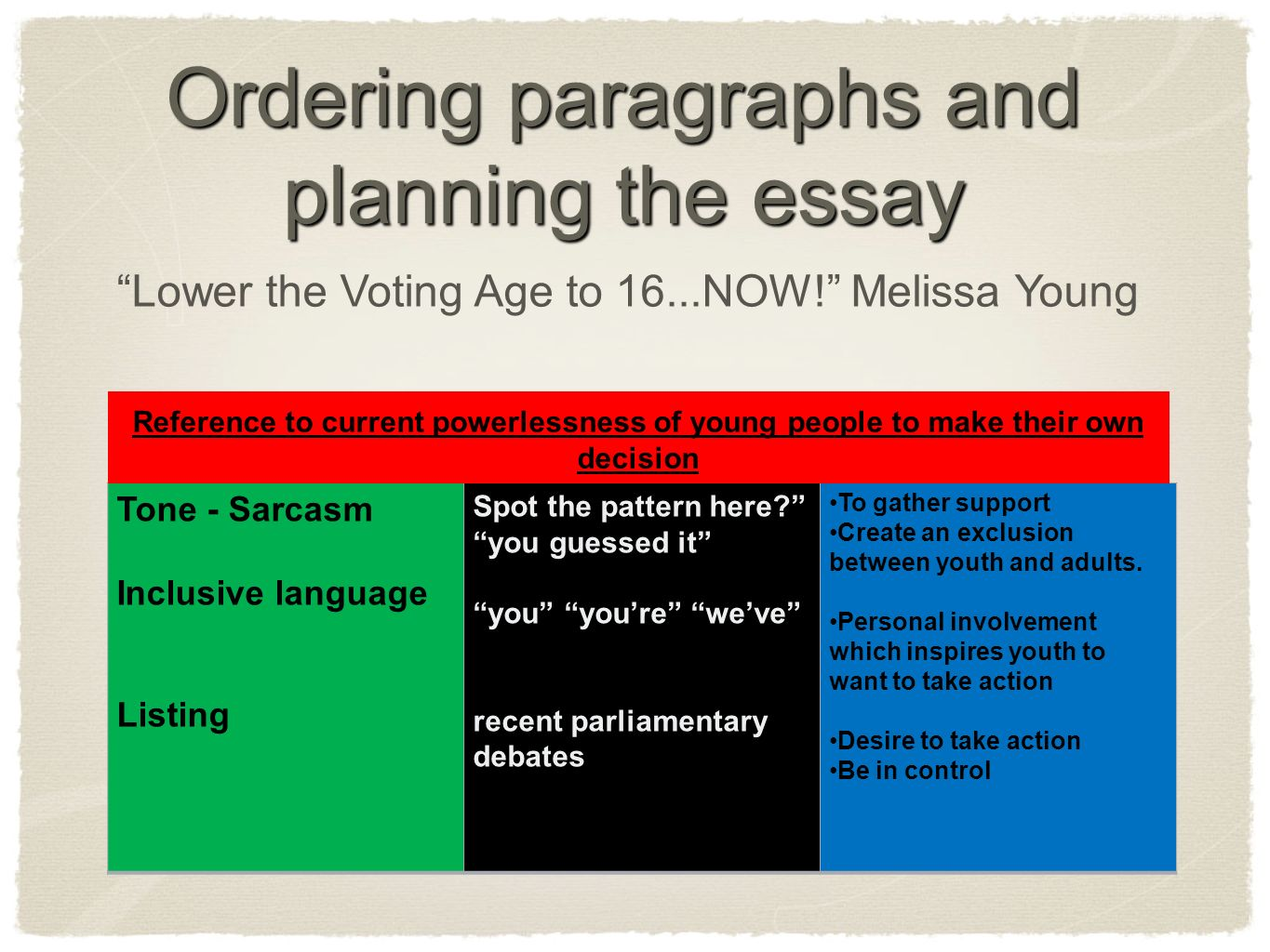 voting age essay One of the many policies announced by ed miliband at the labour party  conference was that he would lower the voting age to 16 giving 16.