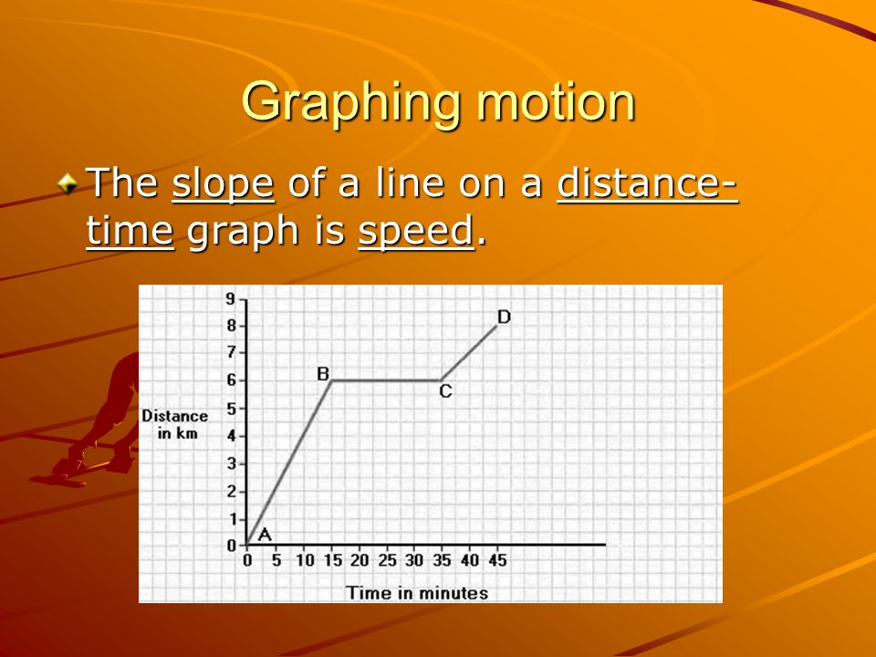 Graphing motion The slope of a line on a distance-time graph is speed.