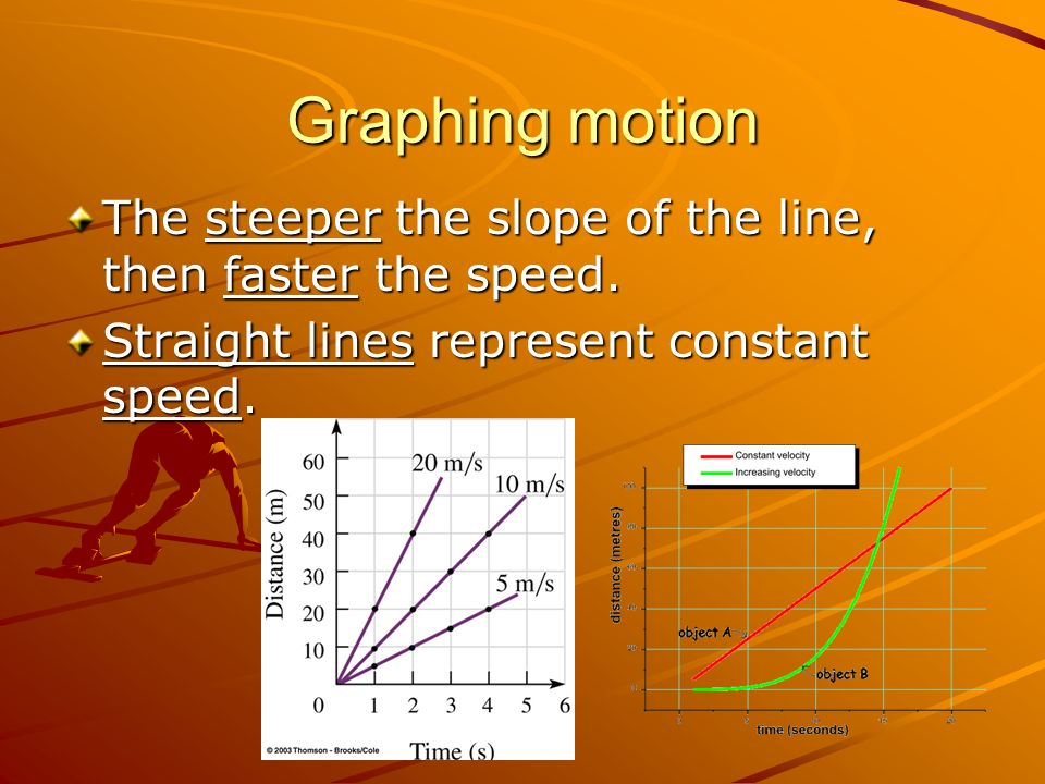 Graphing motion The steeper the slope of the line, then faster the speed.