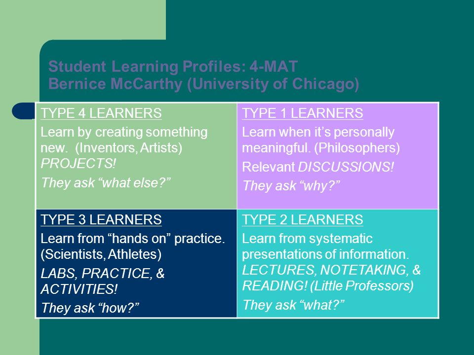 Student Learning Profiles: 4-MAT Bernice McCarthy (University of Chicago)