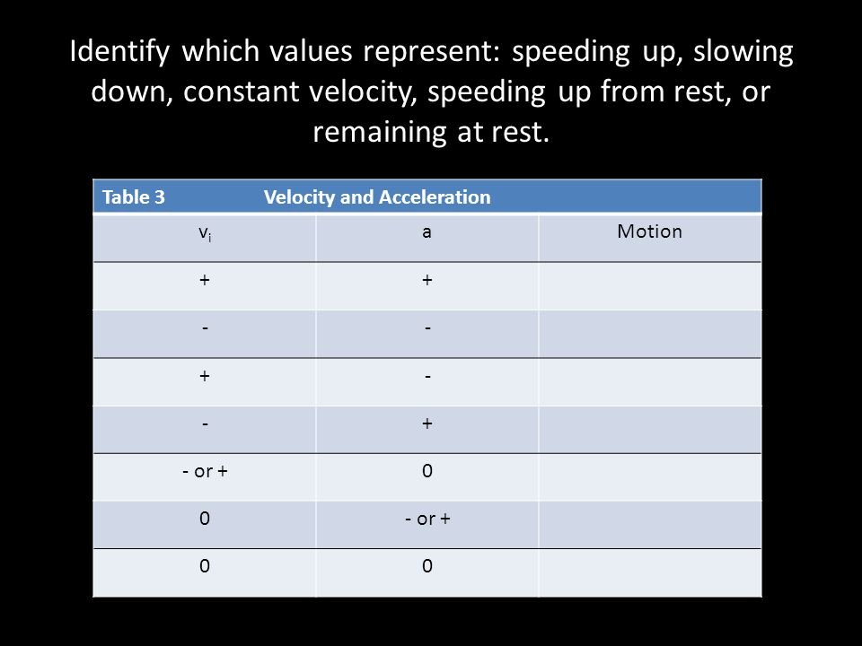 Identify which values represent: speeding up, slowing down, constant velocity, speeding up from rest, or remaining at rest.