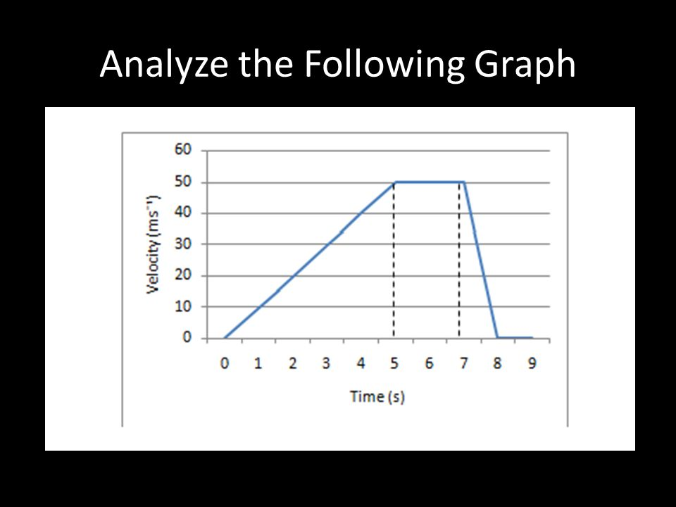 Analyze the Following Graph