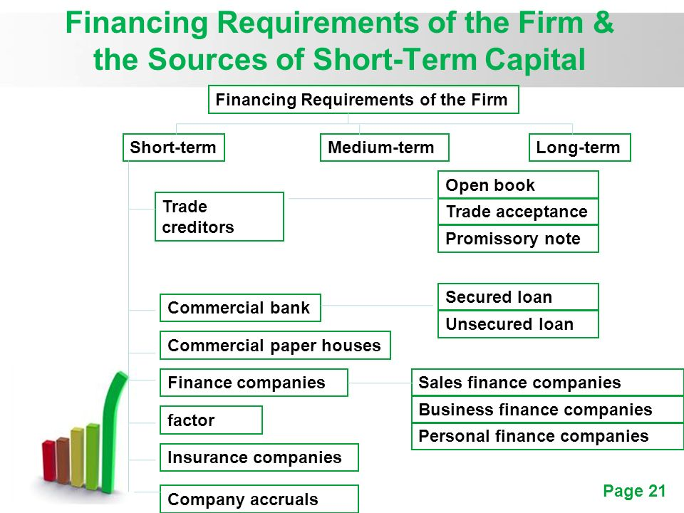 paper listing the different sources of short-term financing Ensure access to a diverse set of funding sources, instruments and markets, both geographically and across institutions maintain adequate liquidity to avoid constraining the optimization of investing activities, and maintain appropriate liquidity for daily operations and short-term financing needs.