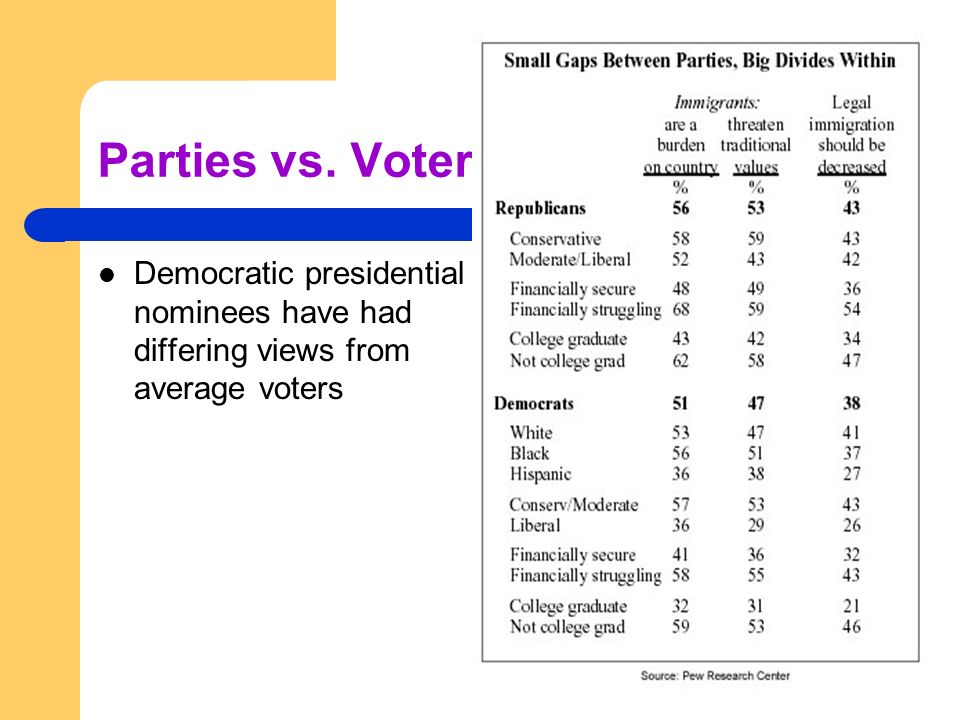 Parties vs. Voters Democratic presidential nominees have had differing views from average voters