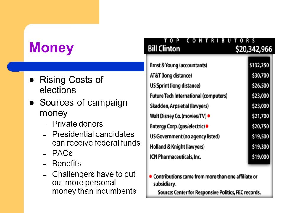 Money Rising Costs of elections Sources of campaign money