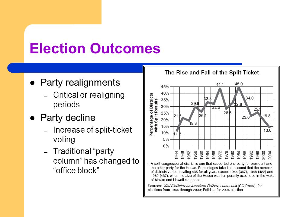 Election Outcomes Party realignments Party decline