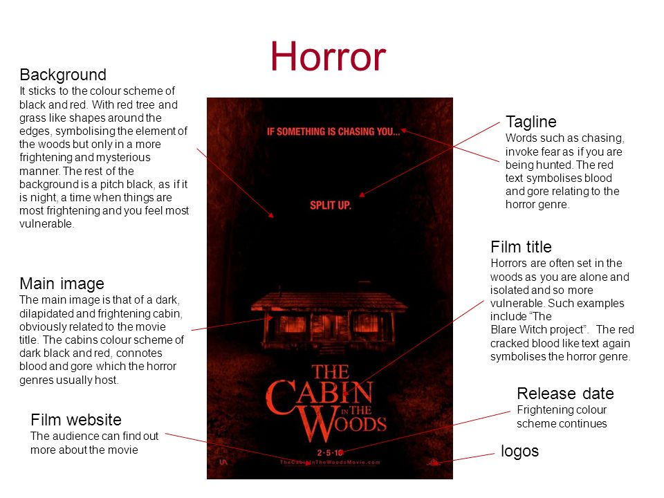 horror film genre essay example See also scariest film moments and scenes (illustrated) - from many of the greatest horror films ever made, best film death scenes (illustrated), and three great horror film franchises introduction to horror films genre.